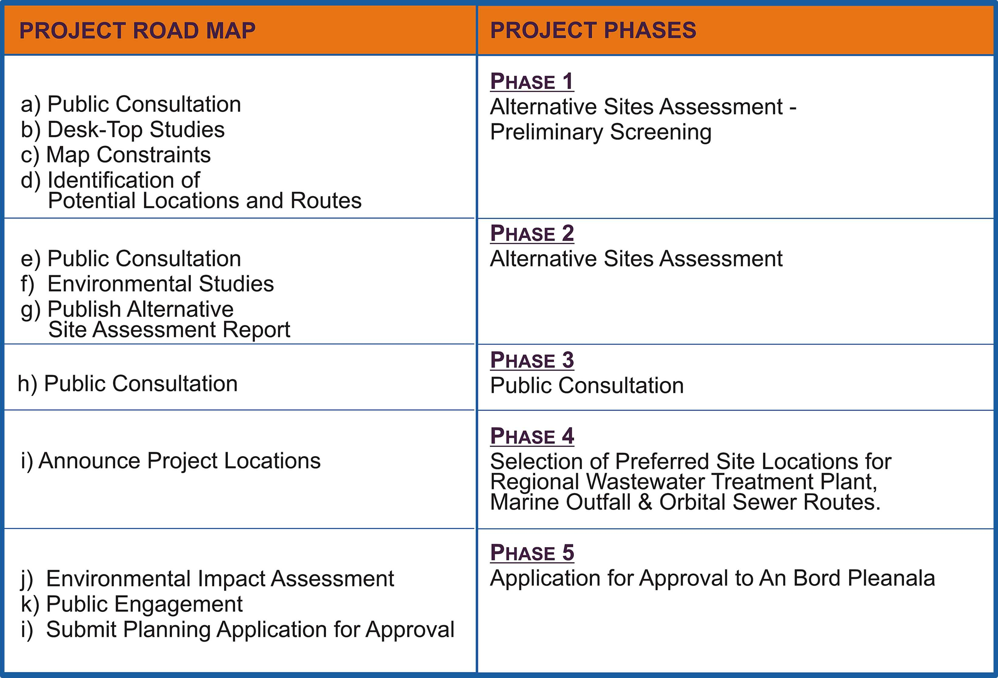 Project Road Map Technical Phases Table – Road Map for a Project